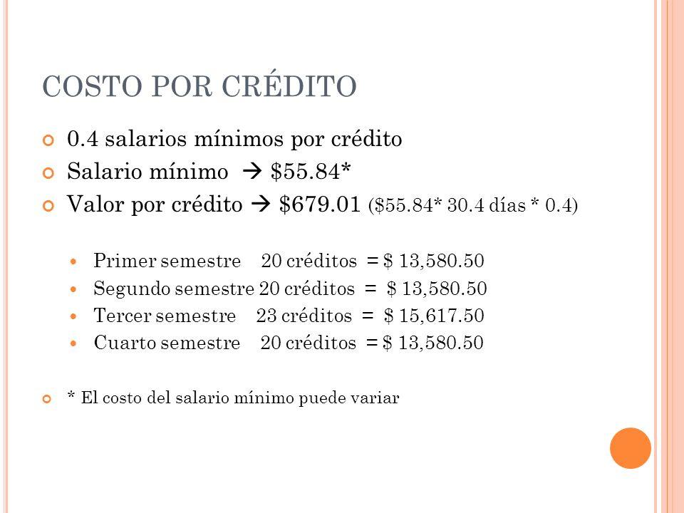 COSTO POR CRÉDITO 0.4 salarios mínimos por crédito