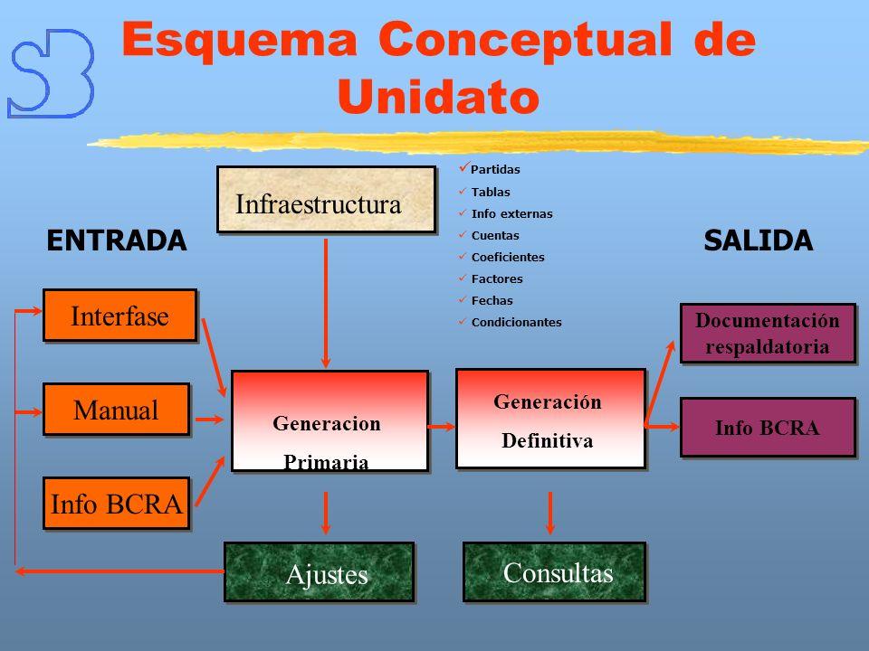Esquema Conceptual de Unidato