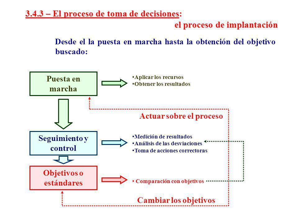 3.4.3 – El proceso de toma de decisiones: el proceso de implantación