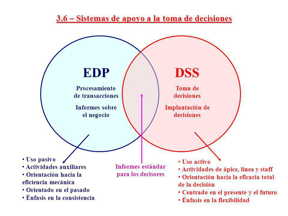 3.6 – Sistemas de apoyo a la toma de decisiones