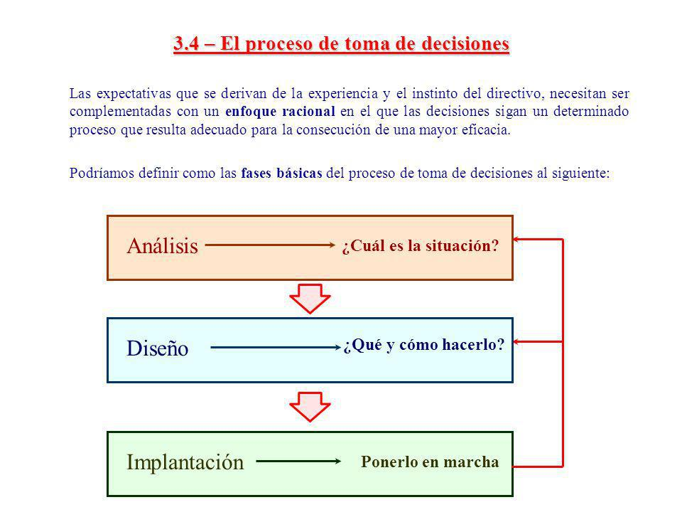 3.4 – El proceso de toma de decisiones