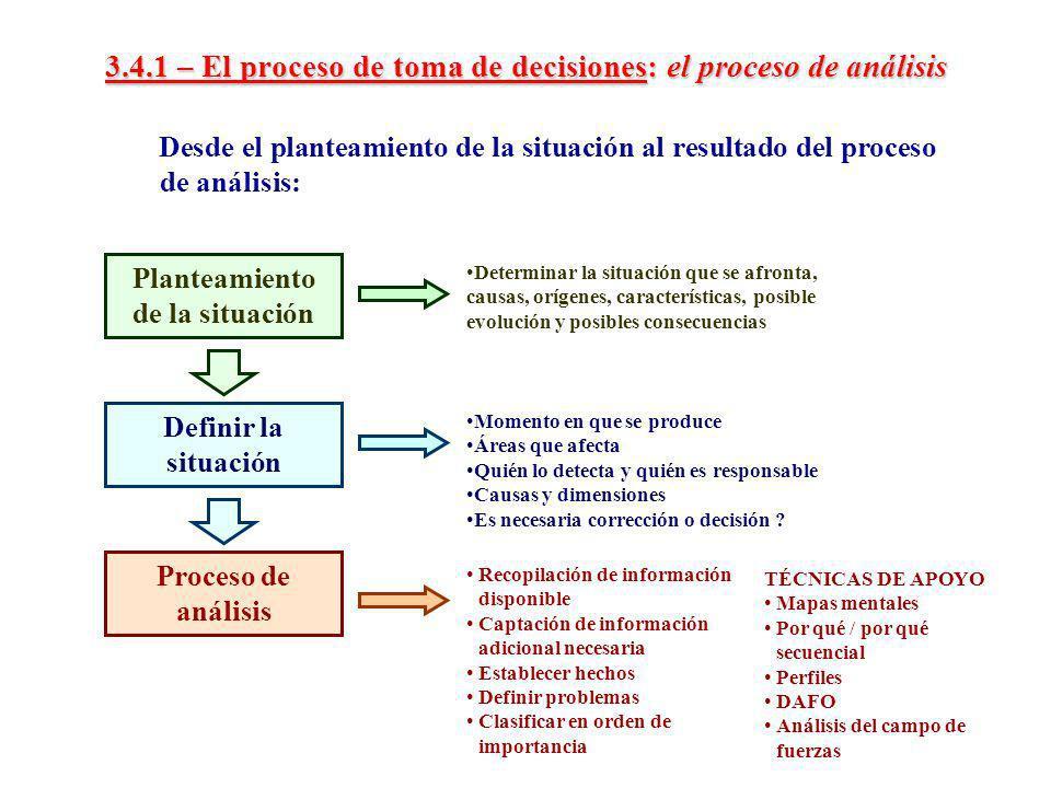 3.4.1 – El proceso de toma de decisiones: el proceso de análisis