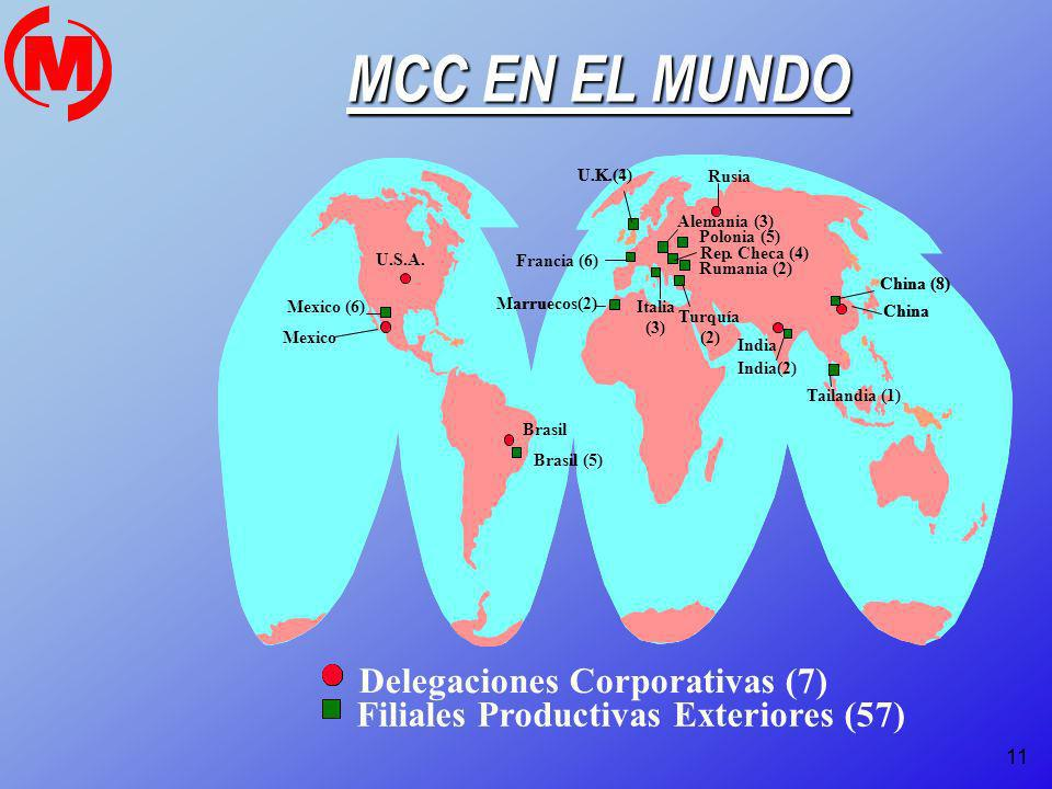 Delegaciones Corporativas (7) Filiales Productivas Exteriores (57)