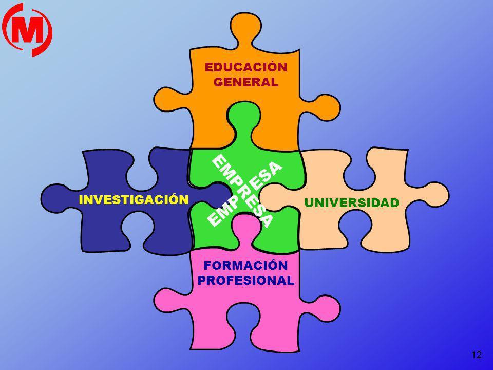 EMPRESA EMP ESA EDUCACIÓN GENERAL INVESTIGACIÓN UNIVERSIDAD FORMACIÓN