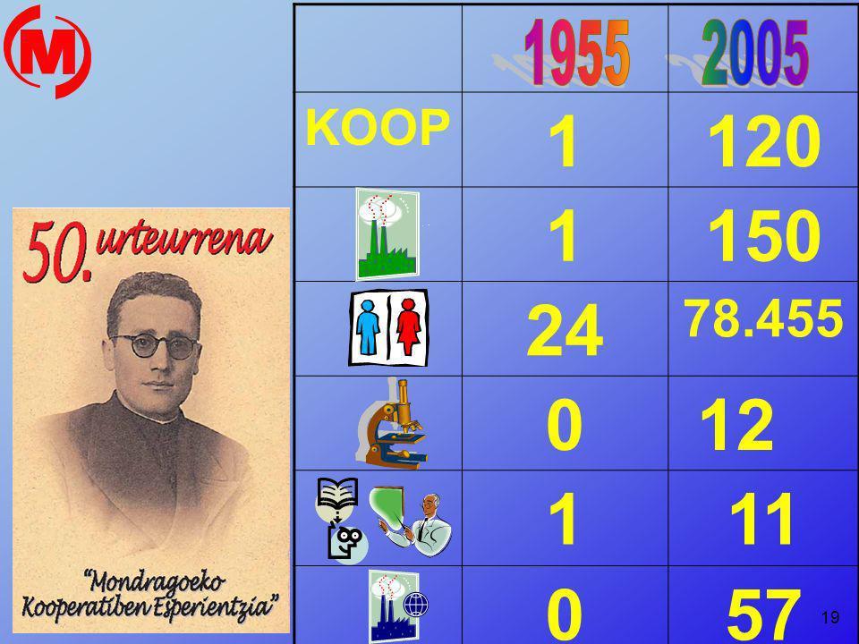 KOOP 1. 120. 150. 24. 78.455. 12. 11. 57. 1955 2005. COOPERATIVAS …………………. 1  120.