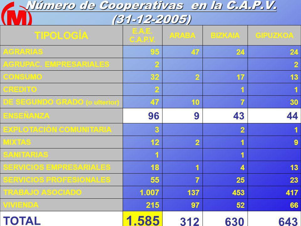 Número de Cooperativas en la C.A.P.V. (31-12-2005)