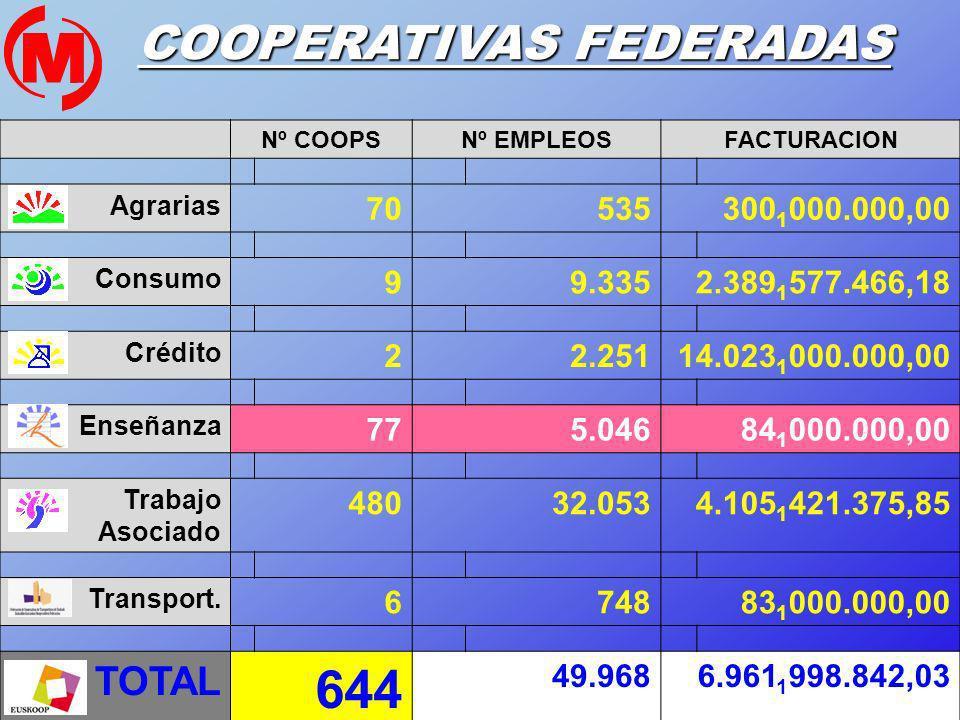 COOPERATIVAS FEDERADAS