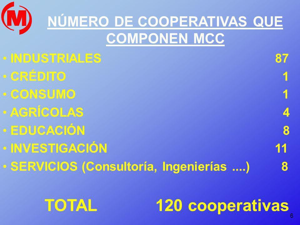 NÚMERO DE COOPERATIVAS QUE COMPONEN MCC