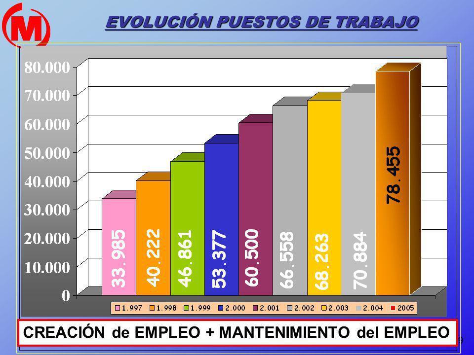 EVOLUCIÓN PUESTOS DE TRABAJO