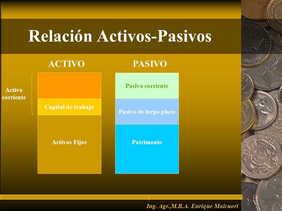 Relación Activos-Pasivos