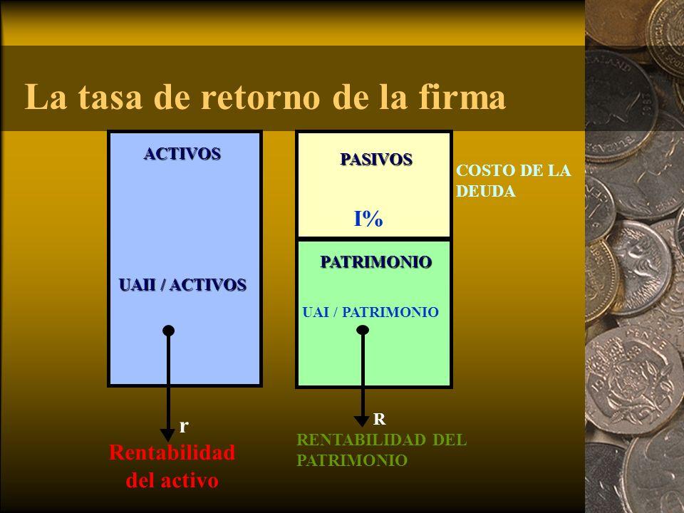 r Rentabilidad del activo