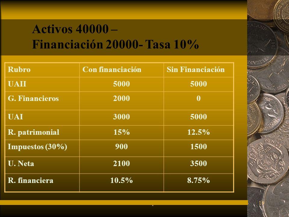 Activos 40000 – Financiación 20000- Tasa 10% Rubro Con financiación