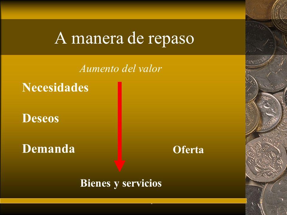 A manera de repaso Necesidades Deseos Demanda Aumento del valor Oferta