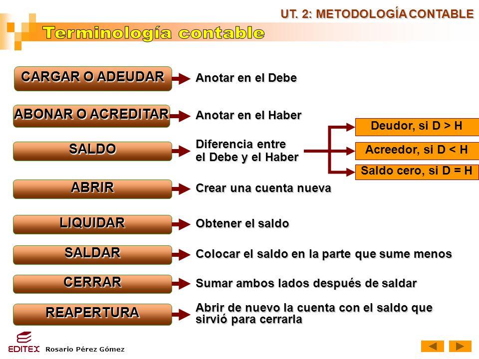 Terminología contable