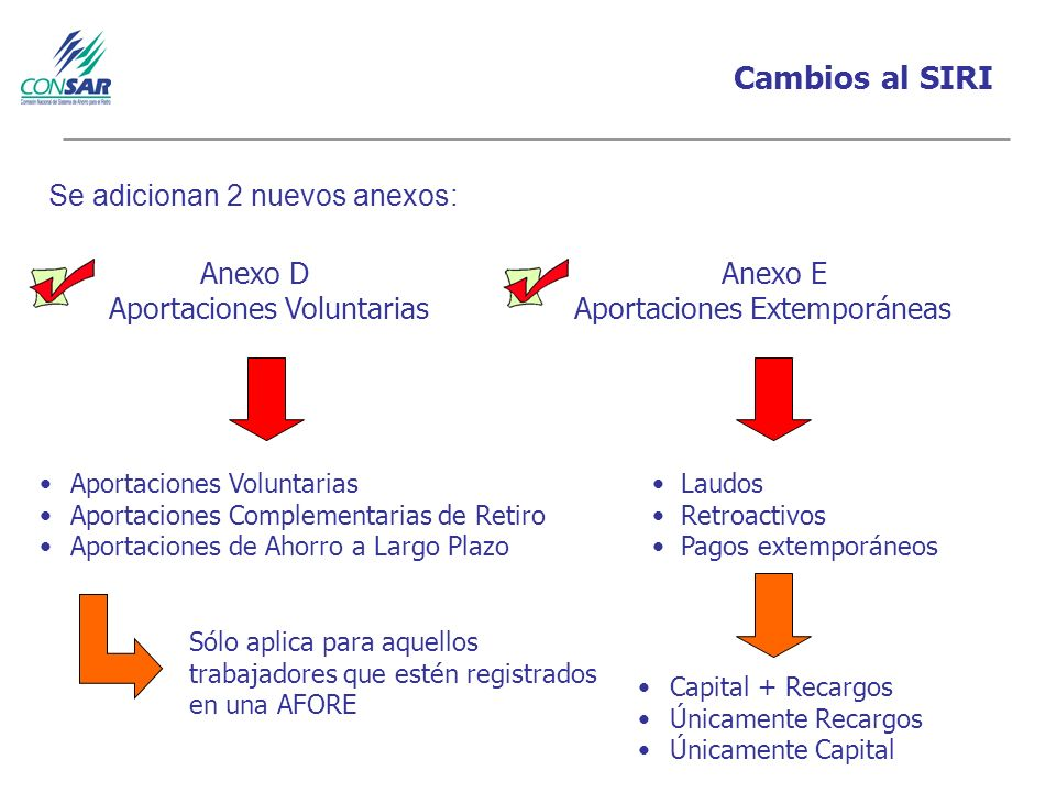 Cambios al SIRI Se adicionan 2 nuevos anexos: Anexo D Anexo E