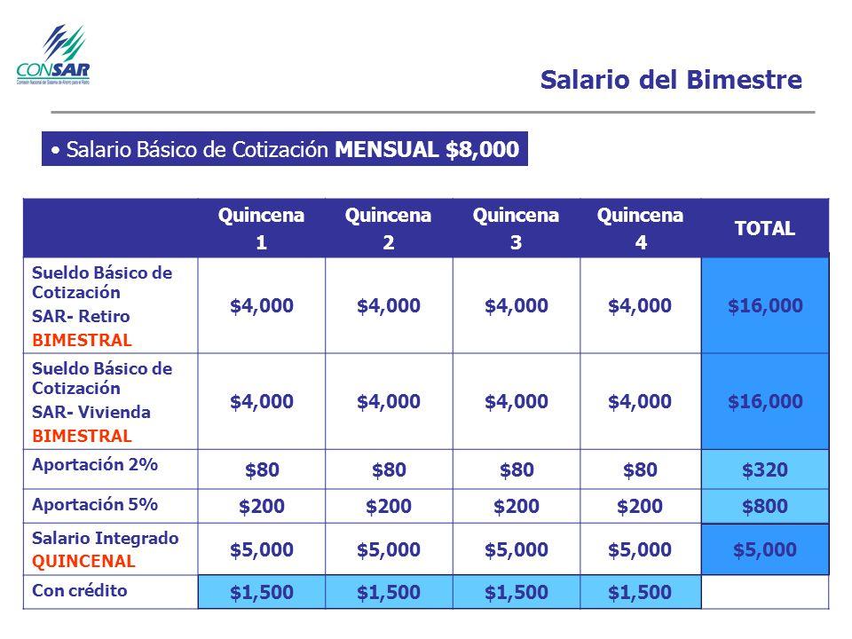 Salario del Bimestre Salario Básico de Cotización MENSUAL $8,000