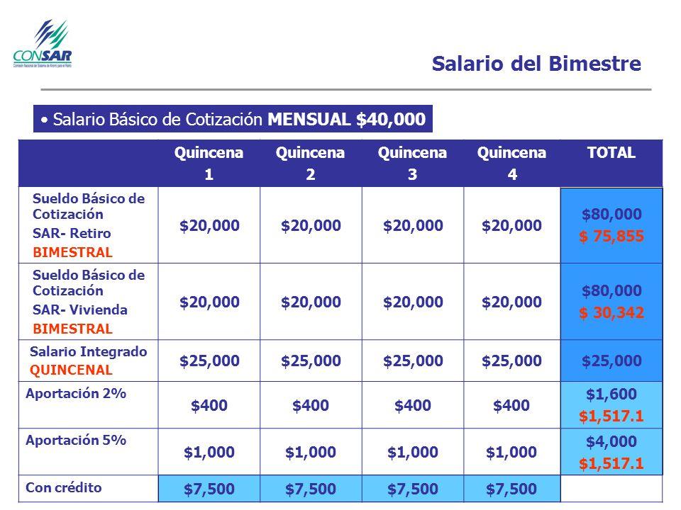 Salario del Bimestre Salario Básico de Cotización MENSUAL $40,000