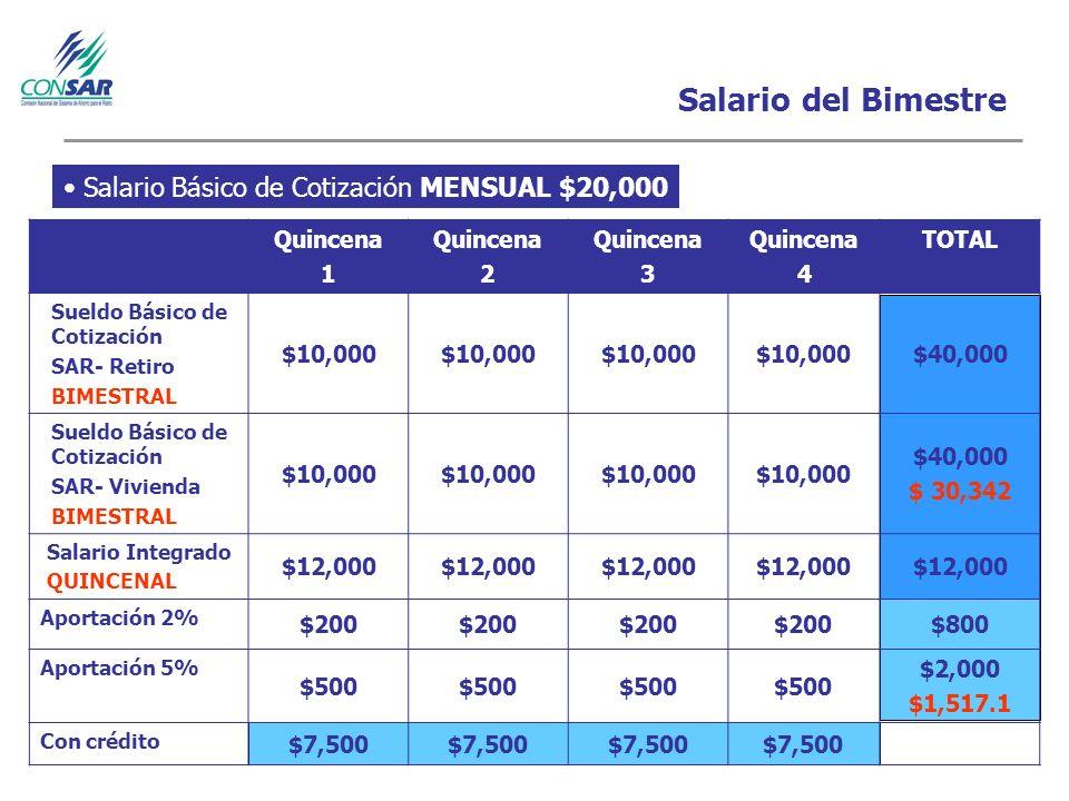 Salario del Bimestre Salario Básico de Cotización MENSUAL $20,000