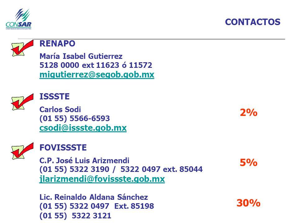 2% 5% 30% CONTACTOS RENAPO migutierrez@segob.gob.mx ISSSTE