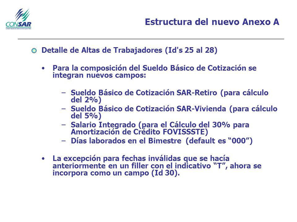 Estructura del nuevo Anexo A