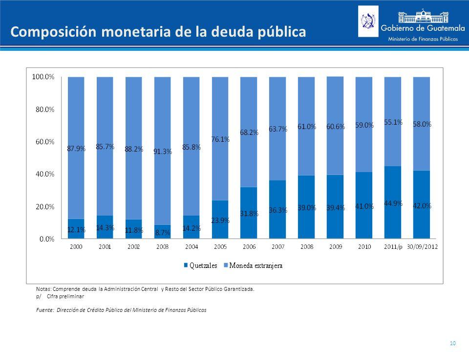 Composición monetaria de la deuda pública