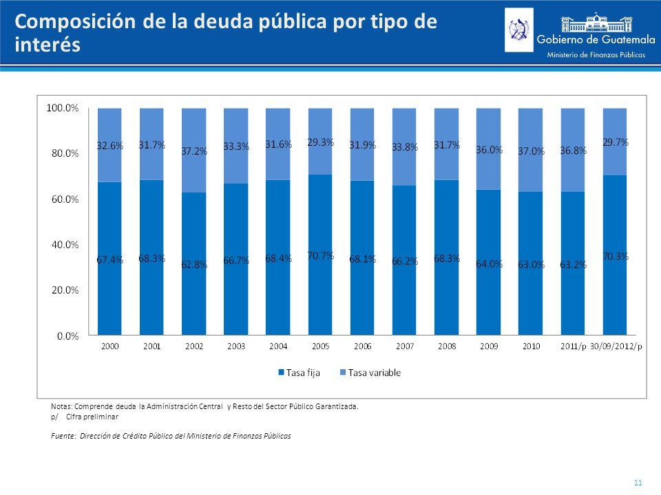 Composición de la deuda pública por tipo de interés