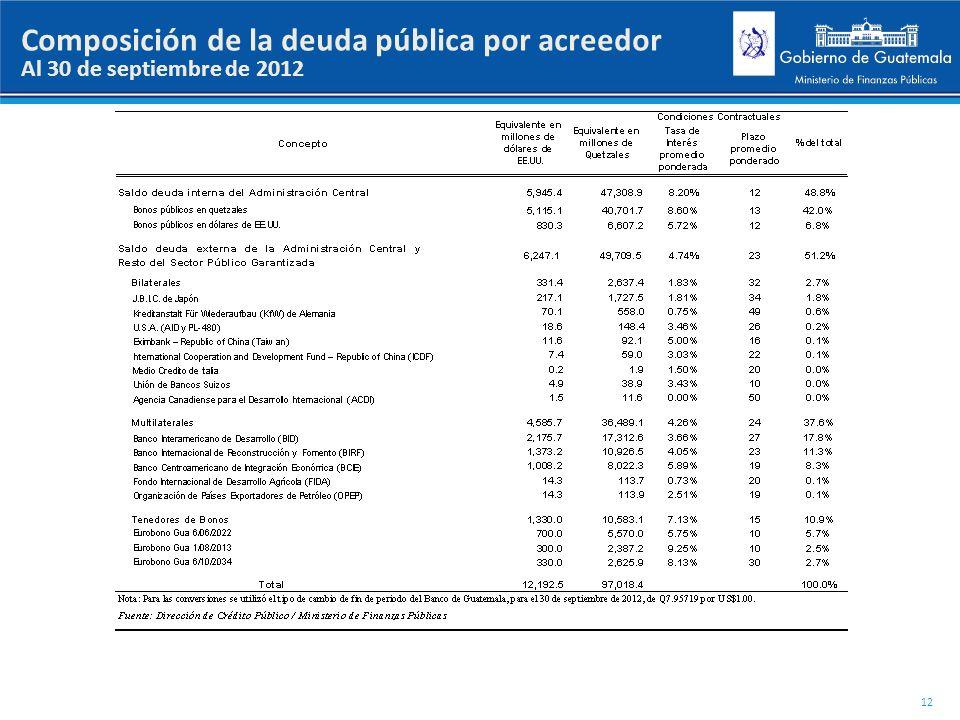 Composición de la deuda pública por acreedor