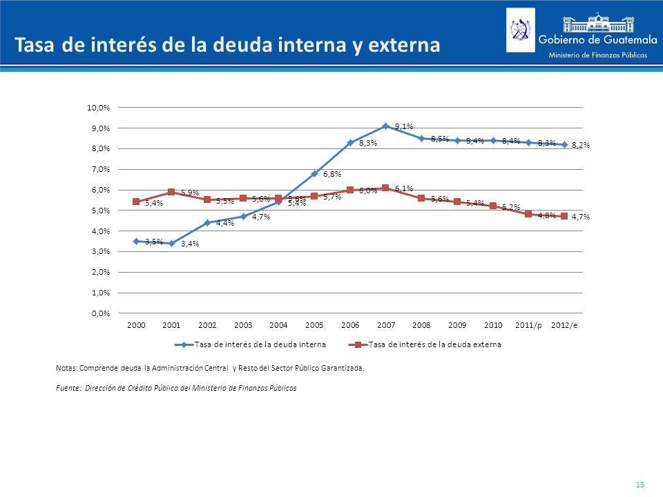 Tasa de interés de la deuda interna y externa