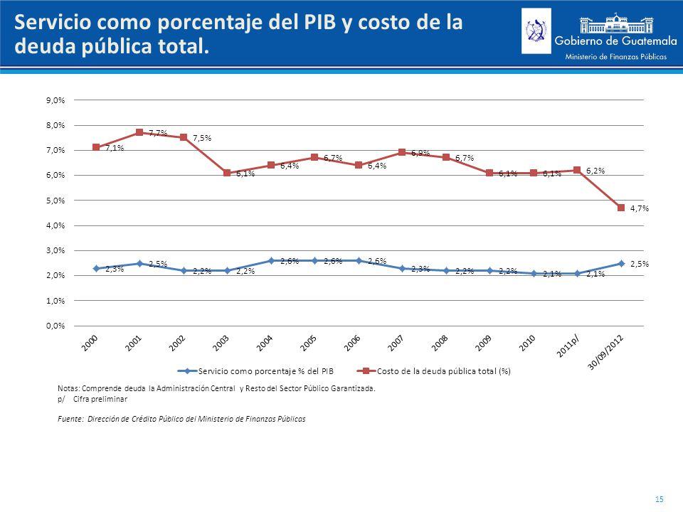 Servicio como porcentaje del PIB y costo de la deuda pública total.