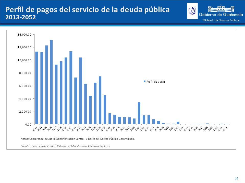 Perfil de pagos del servicio de la deuda pública
