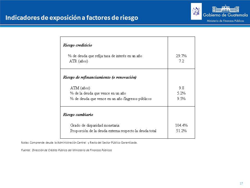 Indicadores de exposición a factores de riesgo
