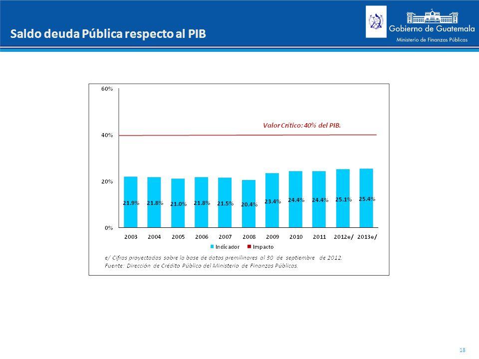 Saldo deuda Pública respecto al PIB