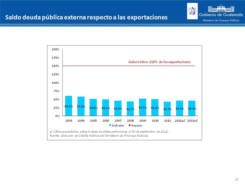 Saldo deuda pública externa respecto a las exportaciones