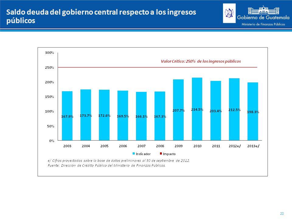 Saldo deuda del gobierno central respecto a los ingresos públicos