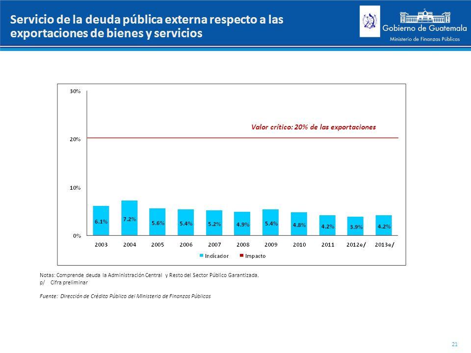 Servicio de la deuda pública externa respecto a las exportaciones de bienes y servicios