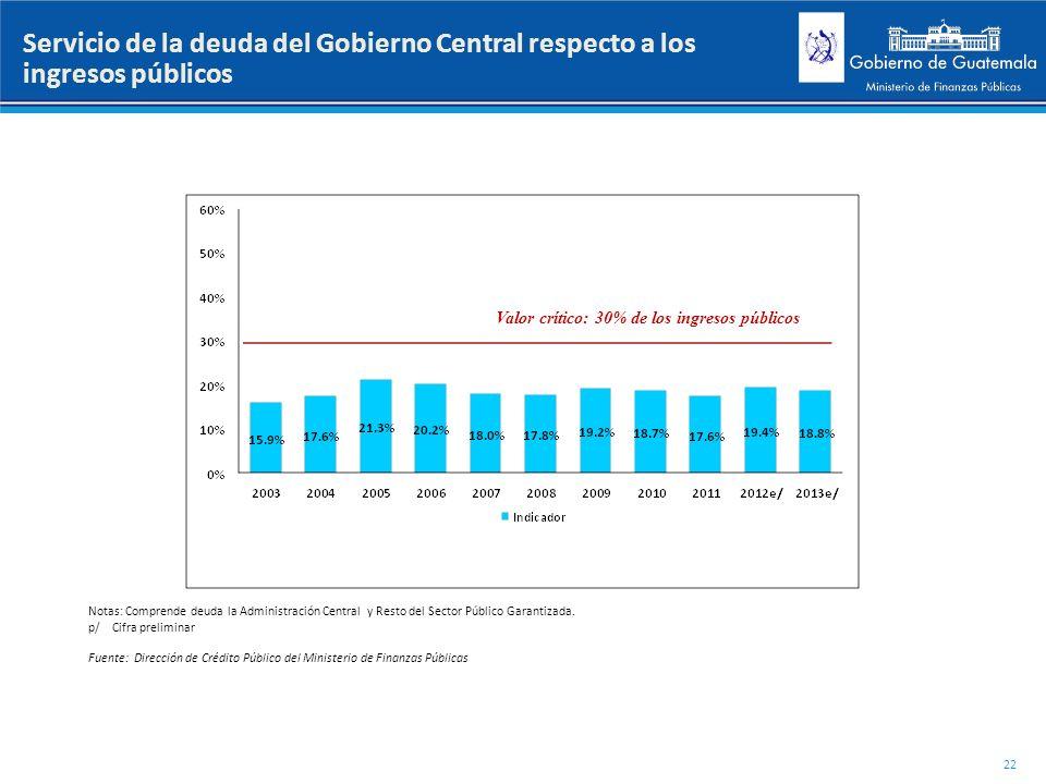 Valor crítico: 30% de los ingresos públicos