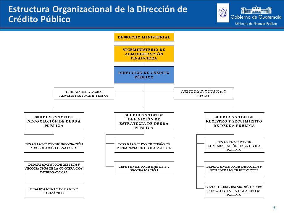 Estructura Organizacional de la Dirección de Crédito Público