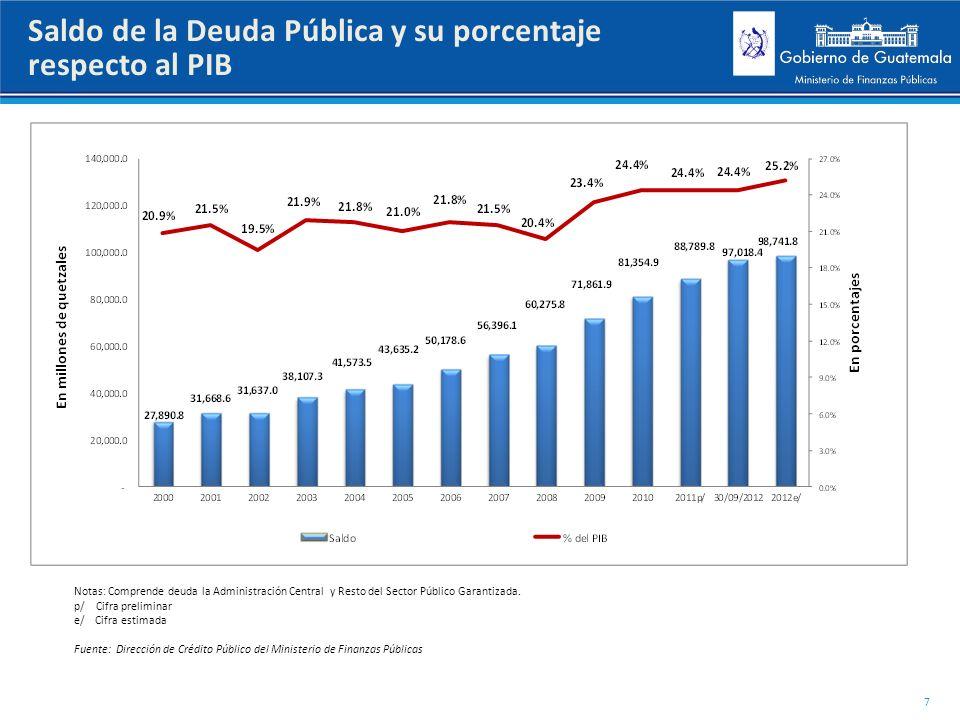Saldo de la Deuda Pública y su porcentaje respecto al PIB