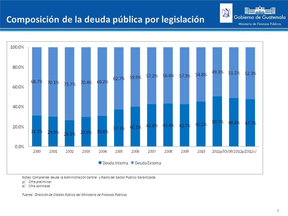 Composición de la deuda pública por legislación