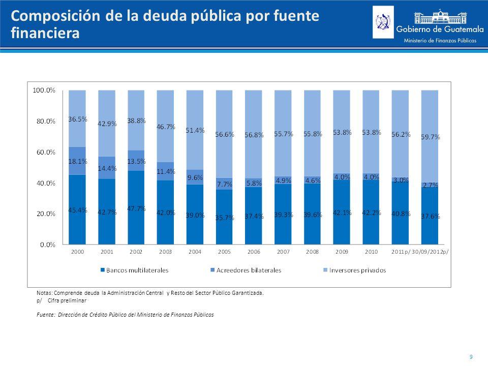 Composición de la deuda pública por fuente financiera