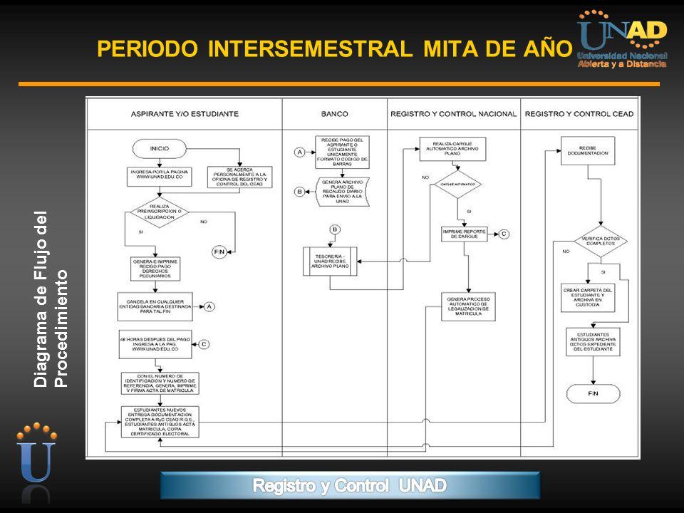 PERIODO INTERSEMESTRAL MITA DE AÑO