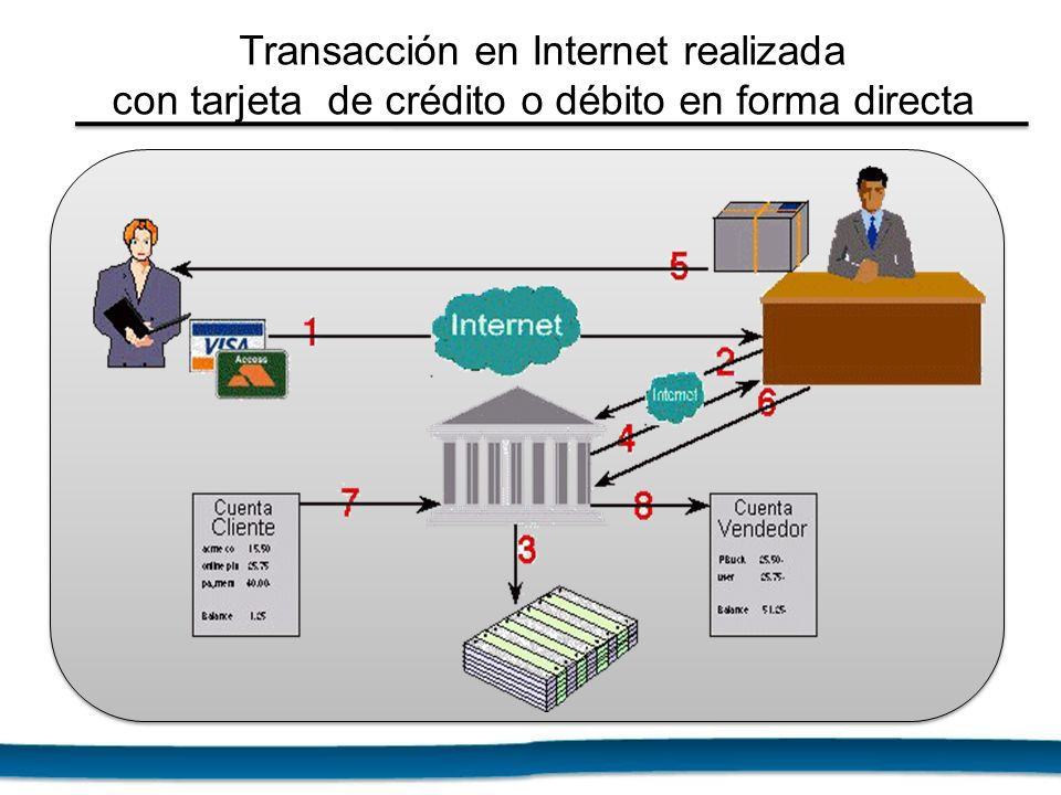 Transacción en Internet realizada con tarjeta de crédito o débito en forma directa