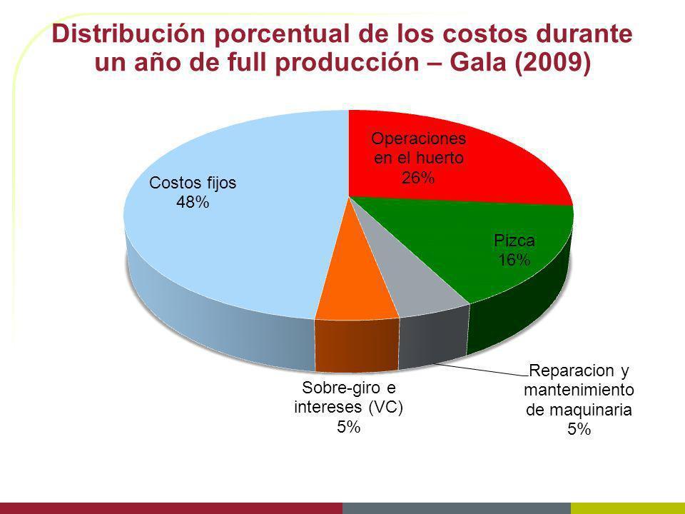3/29/2017 Distribución porcentual de los costos durante un año de full producción – Gala (2009)