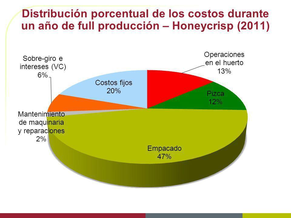 3/29/2017 Distribución porcentual de los costos durante un año de full producción – Honeycrisp (2011)