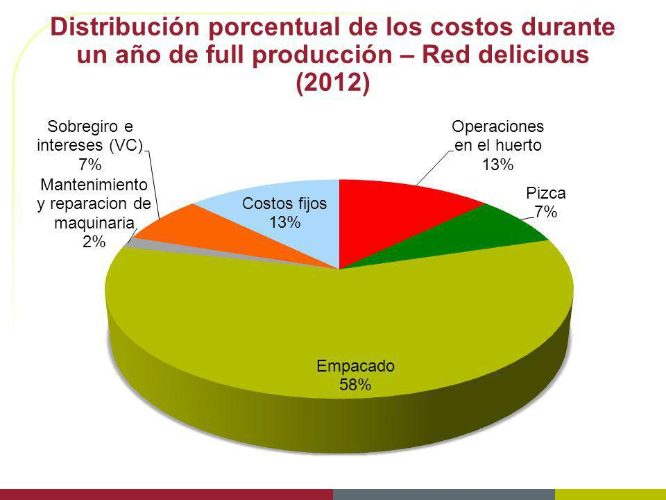 Distribución porcentual de los costos durante un año de full producción – Red delicious (2012)