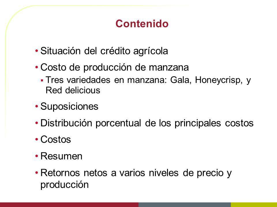 Contenido Situación del crédito agrícola