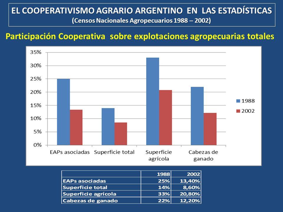EL COOPERATIVISMO AGRARIO ARGENTINO EN LAS ESTADÍSTICAS