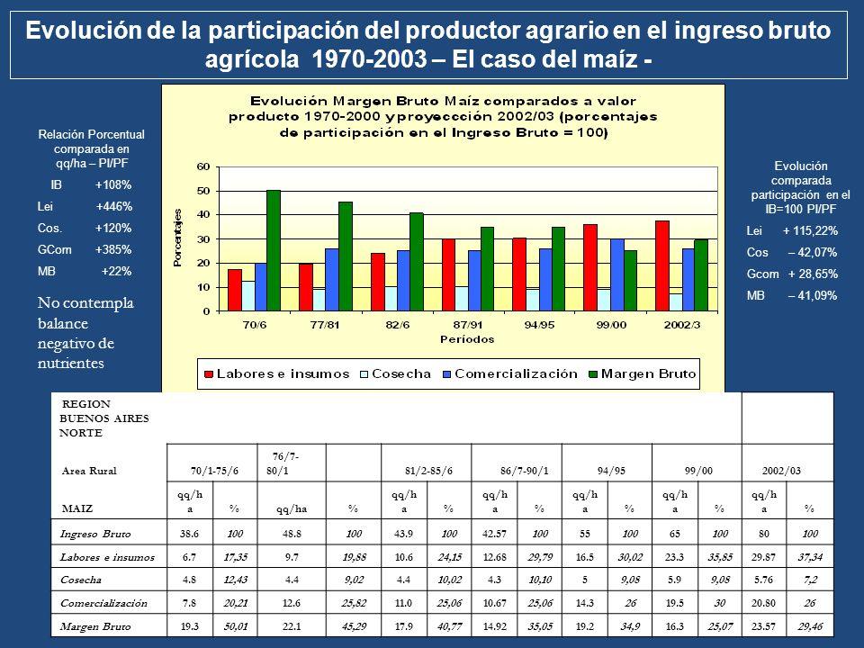 Evolución de la participación del productor agrario en el ingreso bruto agrícola 1970-2003 – El caso del maíz -