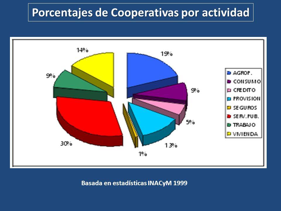 Porcentajes de Cooperativas por actividad