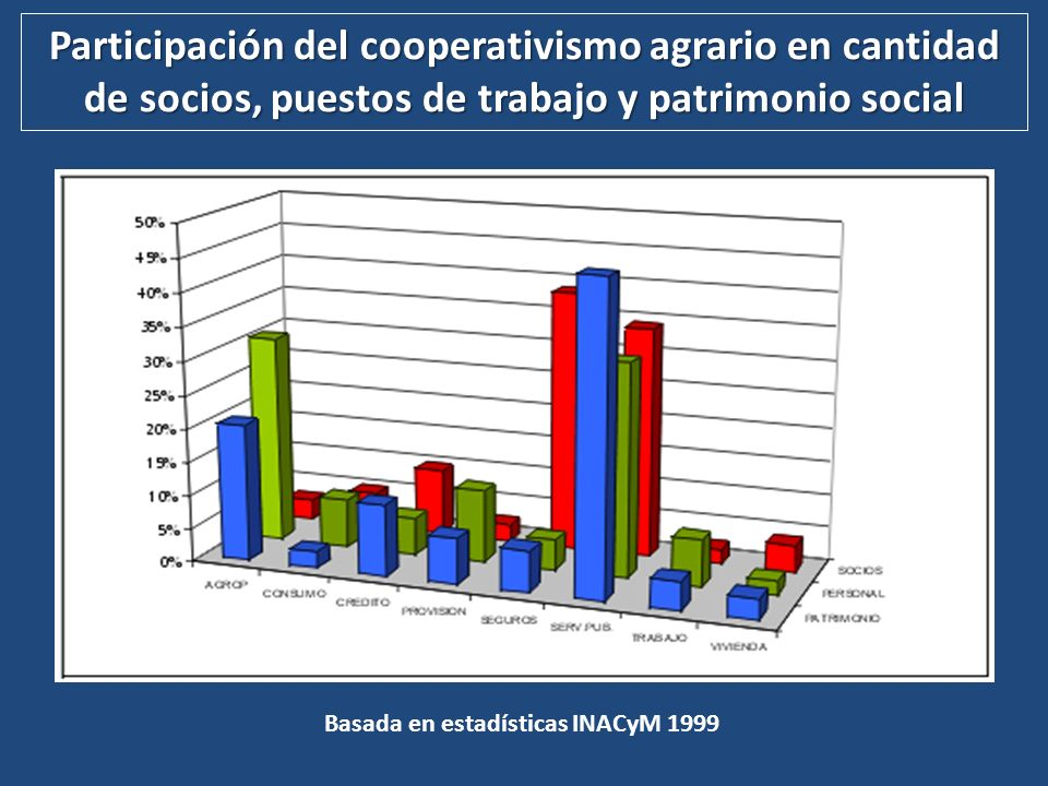 Participación del cooperativismo agrario en cantidad de socios, puestos de trabajo y patrimonio social